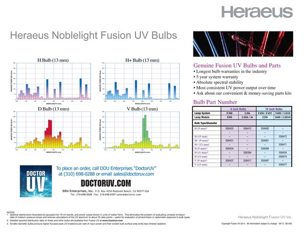 Heraeus UV Bulb Spectrum Output Graphs