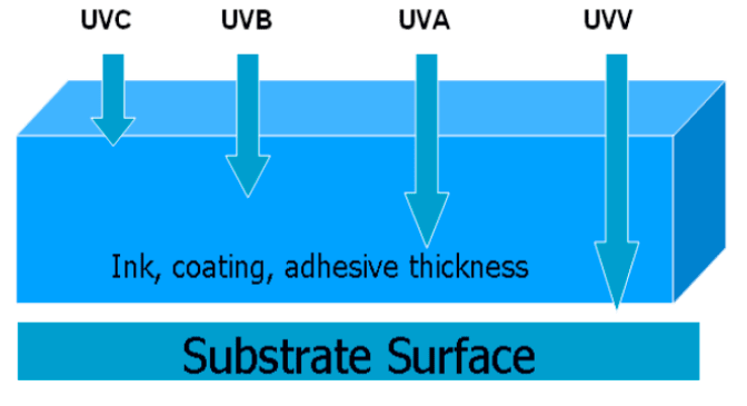 UV wavelength distances through substrate being cured